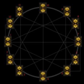 Расклад Зодиакальный круг